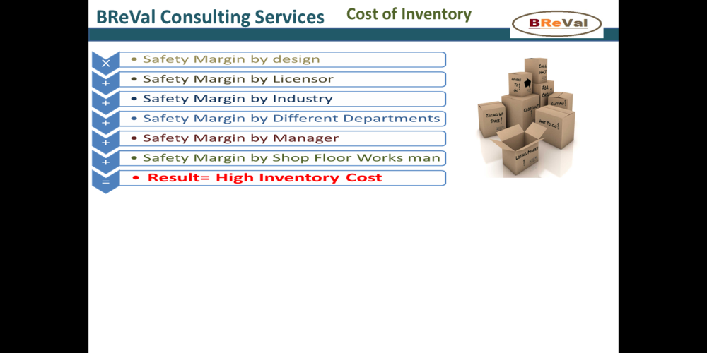 Cost Of Inventory