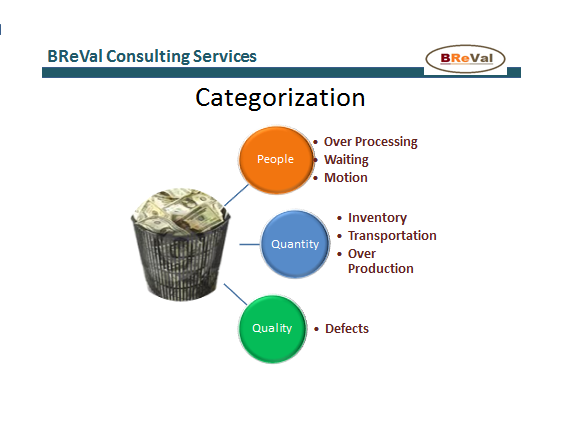 Wastes In Lean Management Breval Consulting Services