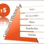 Affordable Lean 5S Workshop at Surat