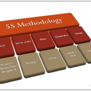 Poster 5S Methodology