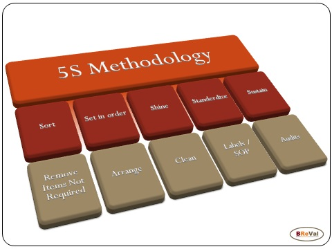 Poster 5S Methodology