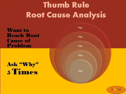 Poster Root Cause Analysis Breval Consulting Services