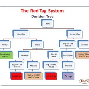 Red Tag Decision Tree poster