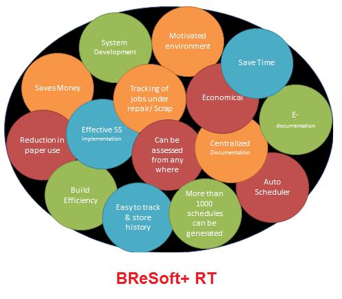 BReSoft+ RT